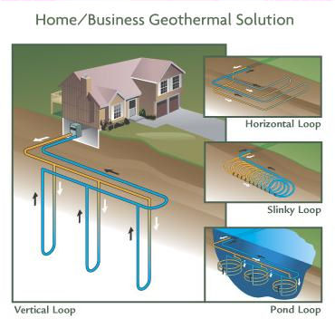 A GeoThermal Solution
